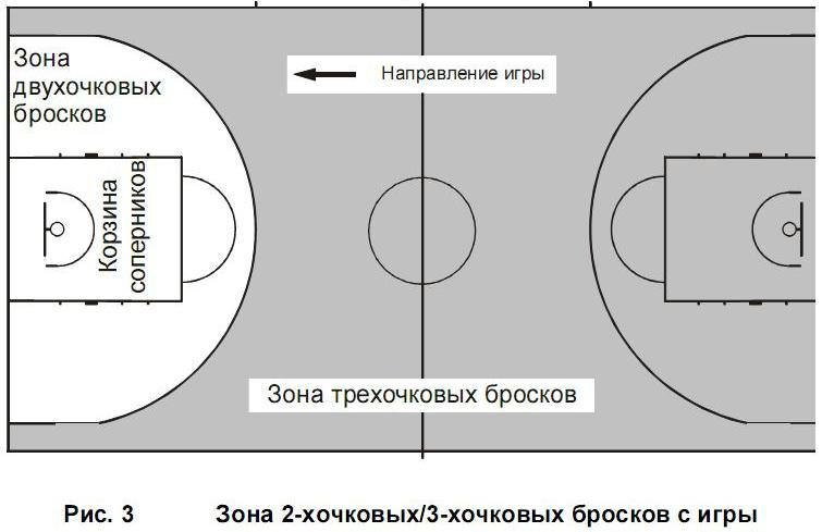 Правило зоны в баскетболе